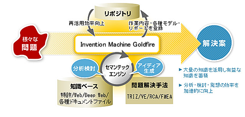 Invention Machine Goldfireの概念図